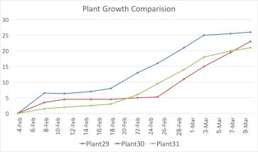 PlantGrowthComparison