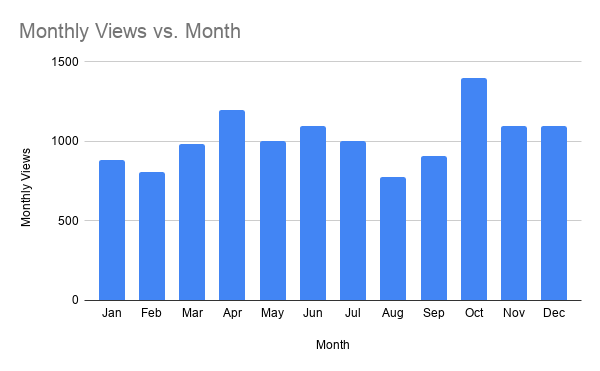 Monthly Views vs. Month.png